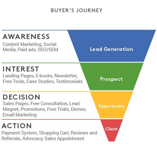 marketing strategy, Marketing Strategy Workshop