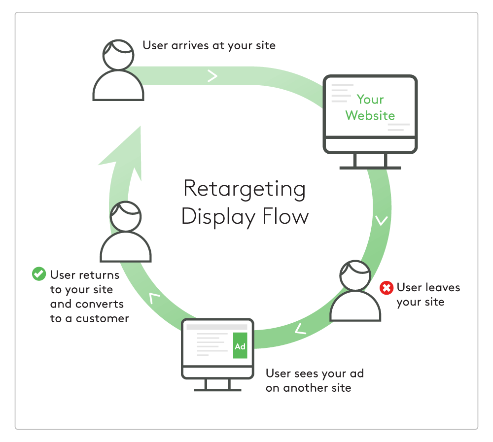 , How to use retargeting ads for your business marketing